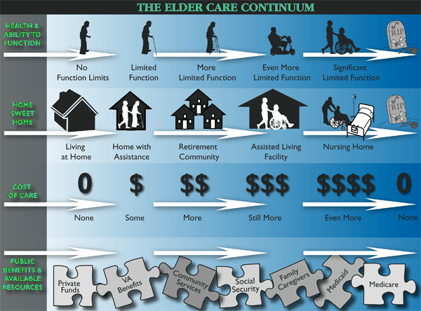 The Elder Care Continuum